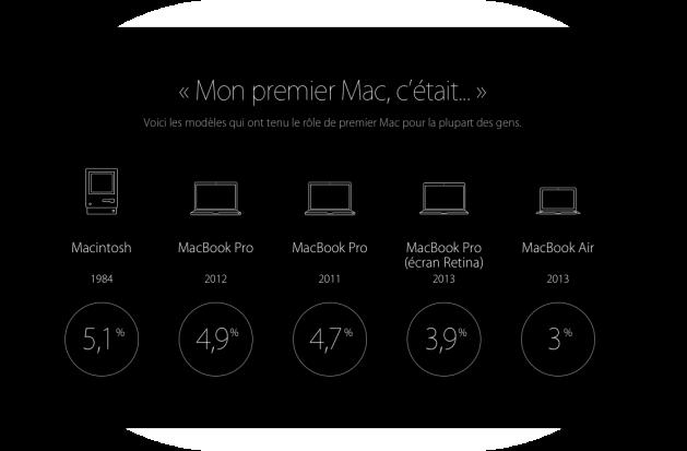 Premier Mac